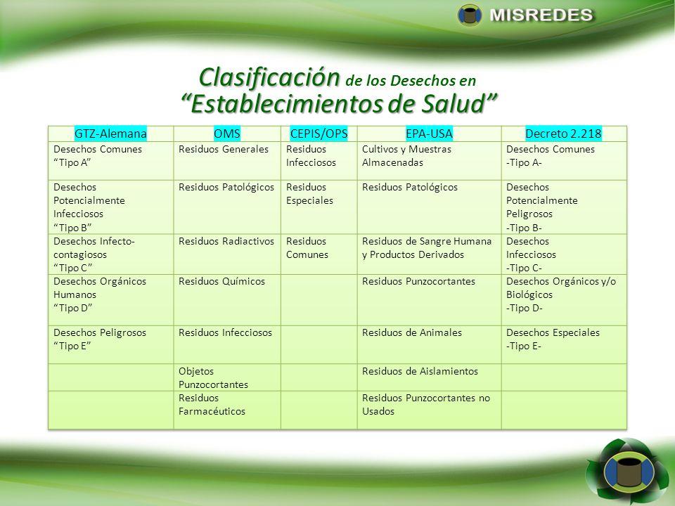 Definición Establecimientos de Salud Definición de Desechos en Establecimientos de Salud Todo material o sustancia generada o producida en los estable