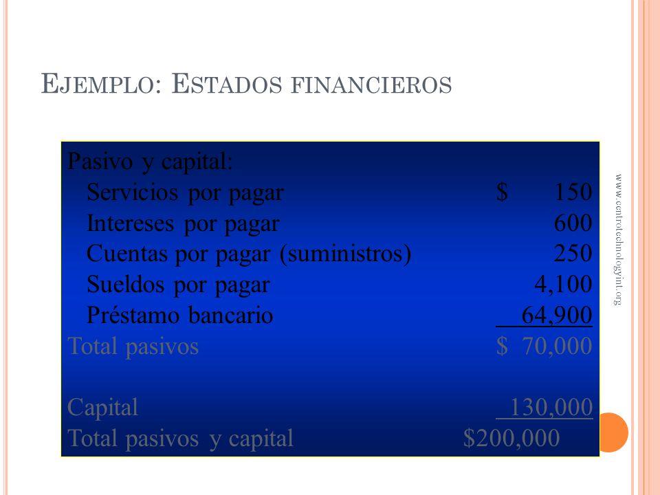Activos: Efectivo$189,150 Cuentas por cobrar 5,000 Suministros de oficina 100 Renta por anticipado 1,000 Equipo de oficina 5,000 Menos: depreciación a