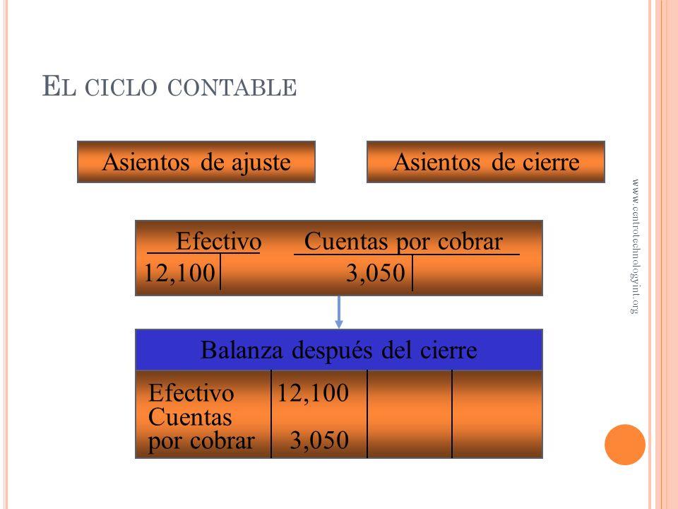 Hoja de trabajo Efectivo Cuenta por cobrar 12,100 3,050 Balance general Estado de resultados E L CICLO CONTABLE www.centrotechnologyint.org
