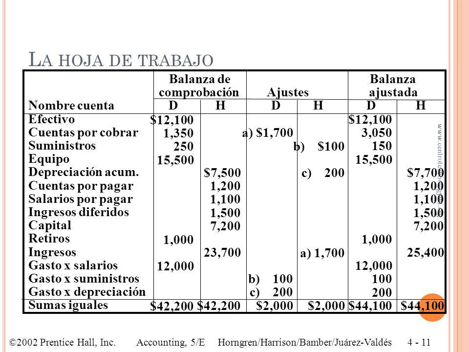 L A HOJA DE TRABAJO Información adicional para ajustes aLa compañía ganó $1,700, los cuales serán cobrados el próximo mes bEl inventario de suministro