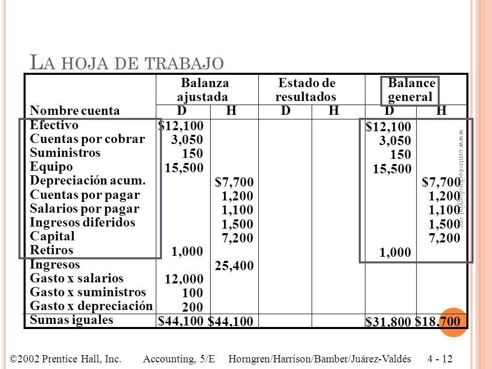 Balanza de Balanza comprobación Ajustes ajustada Nombre cuenta D H D H D H Efectivo Cuentas por cobrar Suministros Equipo Depreciación acum. Cuentas p