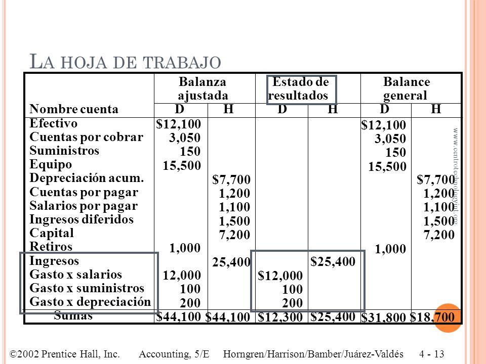 Balanza Estado de Balance ajustada resultados general Nombre cuenta D H D H D H Efectivo Cuentas por cobrar Suministros Equipo Depreciación acum. Cuen