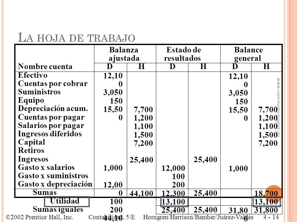 BalanzaEstado de Balance ajustada resultados general Nombre cuenta D H D H D H Efectivo Cuentas por cobrar Suministros Equipo Depreciación acum. Cuent