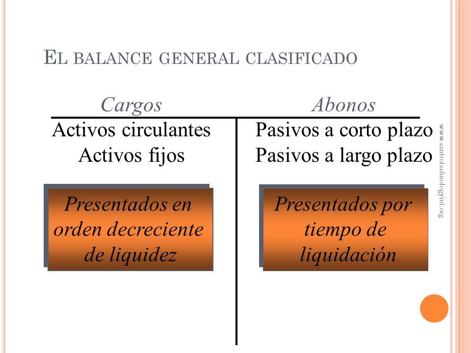 P ASIVOS A LARGO PLAZO Obligaciones que serán cubiertas a plazos mayores a un año, o al ciclo normal de operaciones Algunos ejemplos son Obligaciones