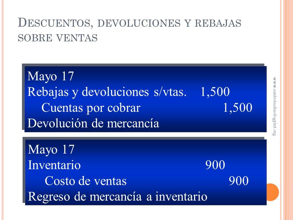 D ESCUENTOS Y DEVOLUCIONES SOBRE VENTAS En mayo 17, el gimnasio devuelve $1,500 de mercancía que cuesta $900 Además, se otorgó un crédito de $100 por