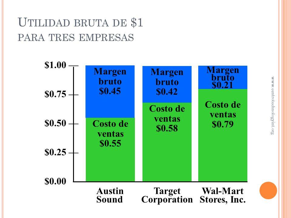 Rotación de inventarios = costo de ventas ÷ inventario promedio Rotación de inventarios = costo de ventas ÷ inventario promedio Porcentaje de utilidad