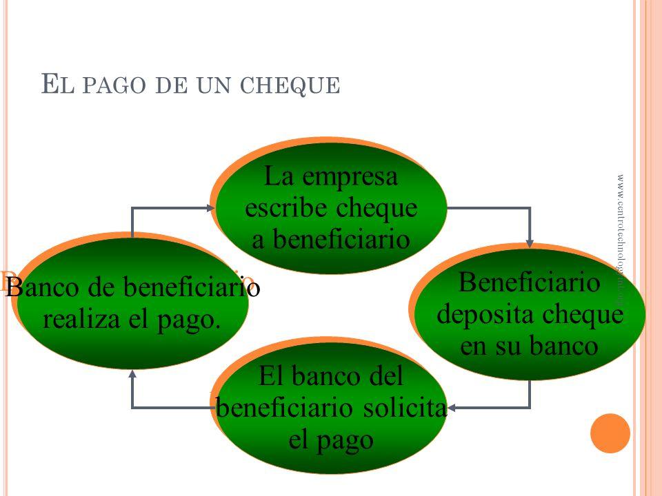 L A CONCILIACIÓN BANCARIA Operaciones mostradas en el estado de cuenta bancario, pero no registradas aún por la empresa – Depósitos realizados en el b