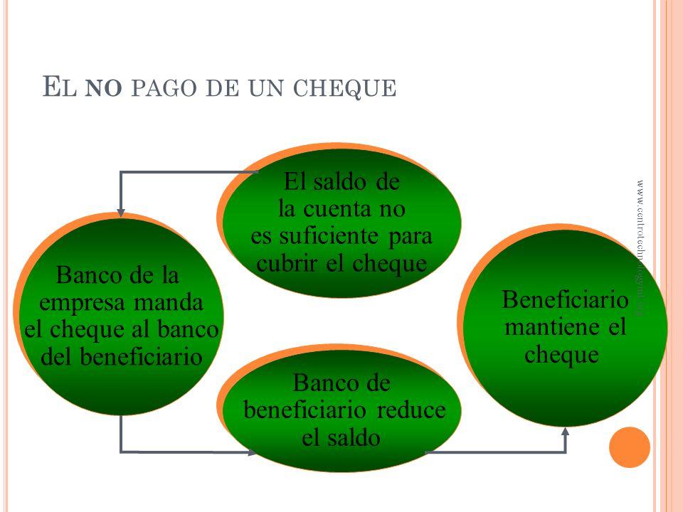 E L PAGO DE UN CHEQUE La empresa escribe cheque a beneficiario La empresa escribe cheque a beneficiario Beneficiario deposita cheque en su banco Benef