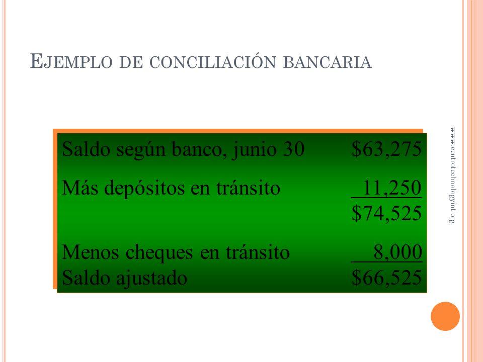E JEMPLO DE CONCILIACIÓN BANCARIA Los registros contable de Sahita indicaban un saldo de $66,647 Un depósito de $11,250 fue enviado al banco el 30 de