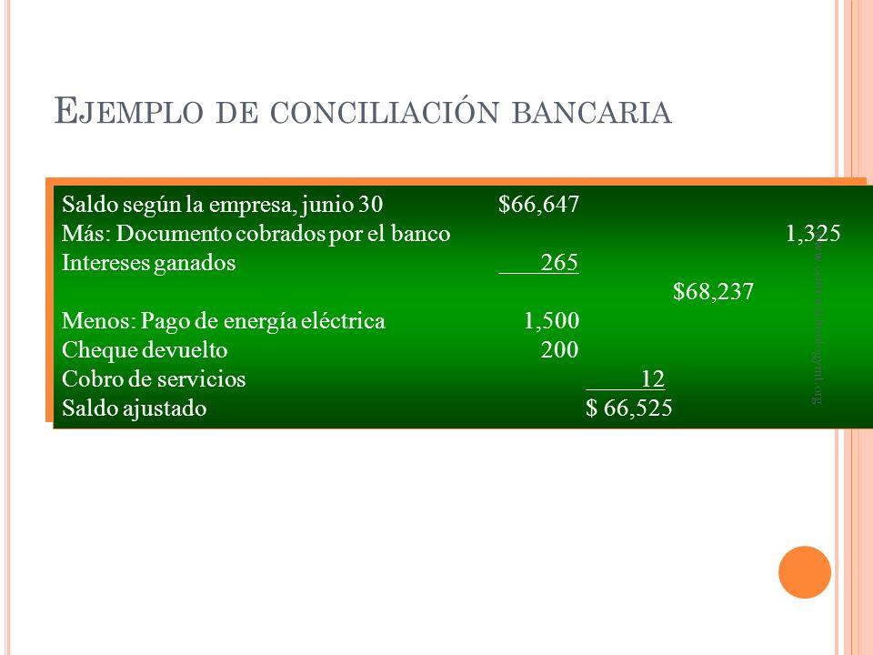 Saldo según banco, junio 30$63,275 Más depósitos en tránsito 11,250 $74,525 Menos cheques en tránsito 8,000 Saldo ajustado$66,525 Saldo según banco, j