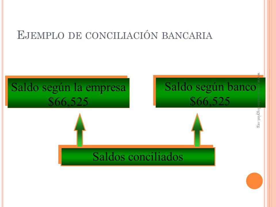 Saldo según la empresa, junio 30$66,647 Más: Documento cobrados por el banco 1,325 Intereses ganados 265 $68,237 Menos: Pago de energía eléctrica 1,50
