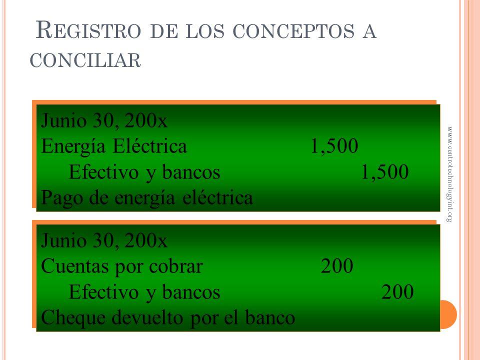 R EGISTRO DE LOS CONCEPTOS A CONCILIAR Junio 30, 200x Efectivo y bancos 1,325 Dctos. x cobrar 1,325 Documentos cobrados por el banco Junio 30, 200x Ef