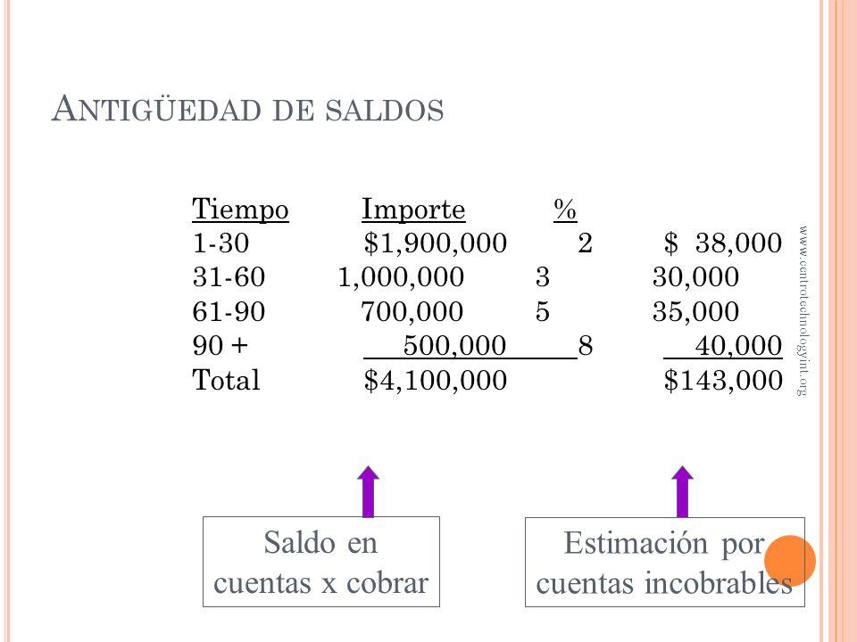 A NTIGÜEDAD DE SALDOS Asuma que la experiencia de cobros del Hospital Internacional indica lo siguiente: Tiempo % no recuperado 1-30 días2.0 31-60 día