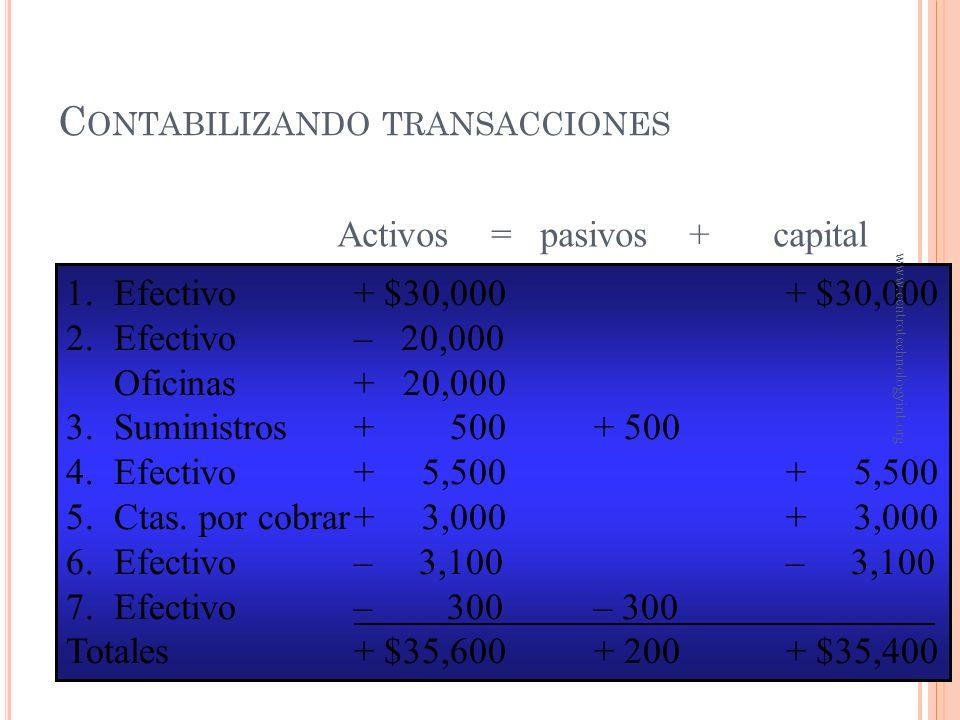 C ONTABILIZANDO TRANSACCIONES 5 Realiza algunos servicios, por los cuales el cliente acuerda pagar $3,000 dentro de un mes 6 Durante el mes, paga $3,1