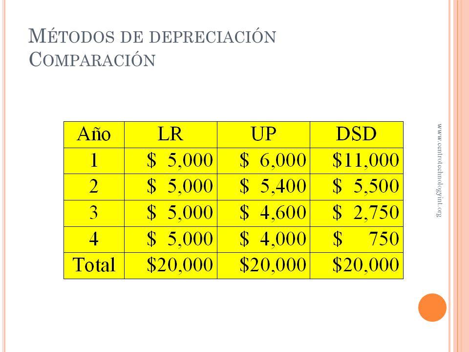 R EGISTRO DE LA DEPRECIACIÓN ( INDEPENDIENTE DEL MÉTODO ) Dic. 31, 200x Gasto por depreciación $XXX Depreciación acumulada $XXX Para registrar el gast