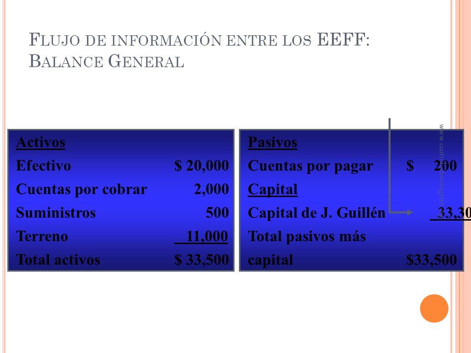 Capital de J. Guillén abril 1, 20XX$ 0 Capital aportado 30,000 Utilidad del ejercicio$ 5,400 Retiros en efectivo– 2,100 Capital de J. Guillén abril 30