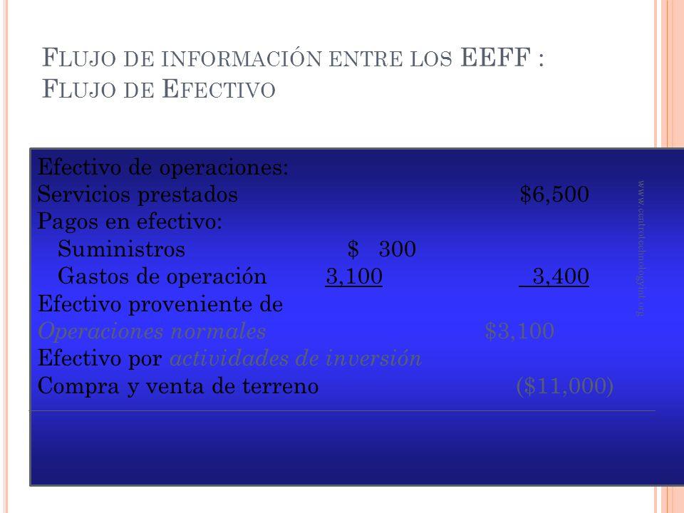 F LUJO DE INFORMACIÓN ENTRE LOS EEFF: B ALANCE G ENERAL Activos Efectivo$ 20,000 Cuentas por cobrar 2,000 Suministros 500 Terreno 11,000 Total activos