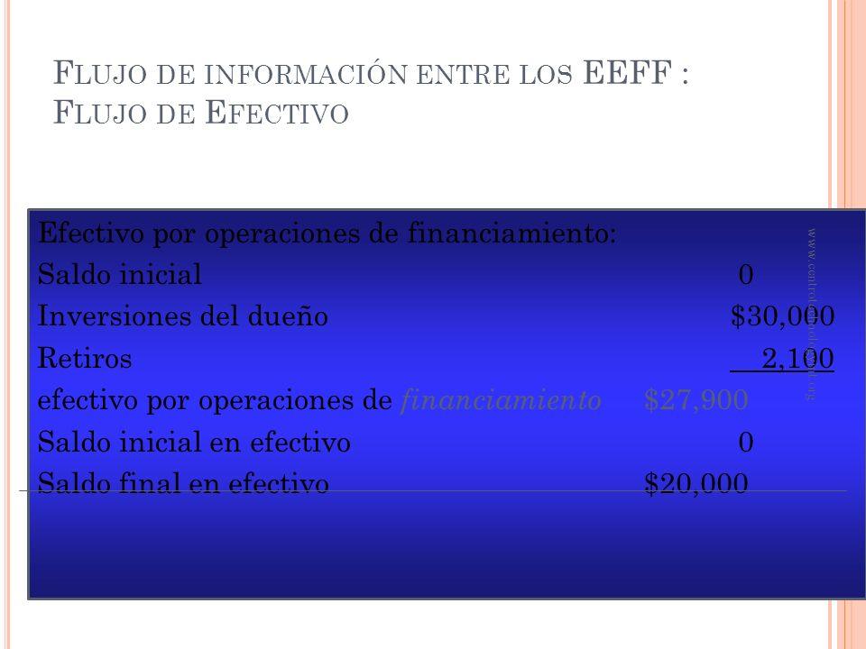 F LUJO DE INFORMACIÓN ENTRE LOS EEFF : F LUJO DE E FECTIVO Efectivo de operaciones: Servicios prestados$6,500 Pagos en efectivo: Suministros$ 300 Gast