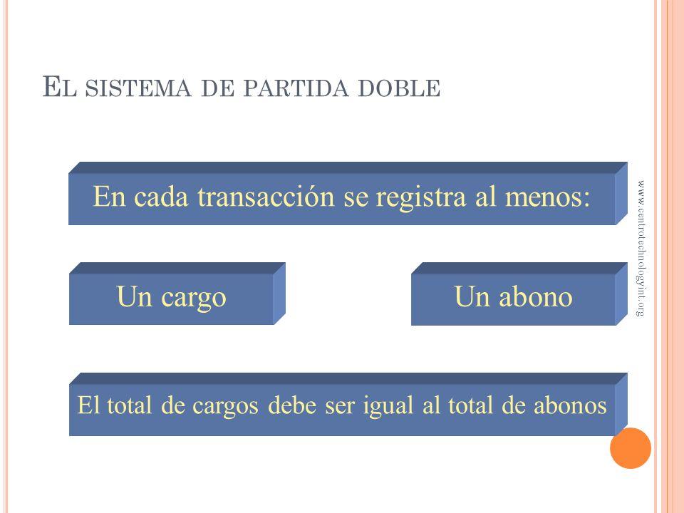 Capital ActivosPasivos Cargo + Cargo – Abono – Cargo – Abono + Abono + =+ R EGLAS DEL CARGO Y EL ABONO www.centrotechnologyint.org