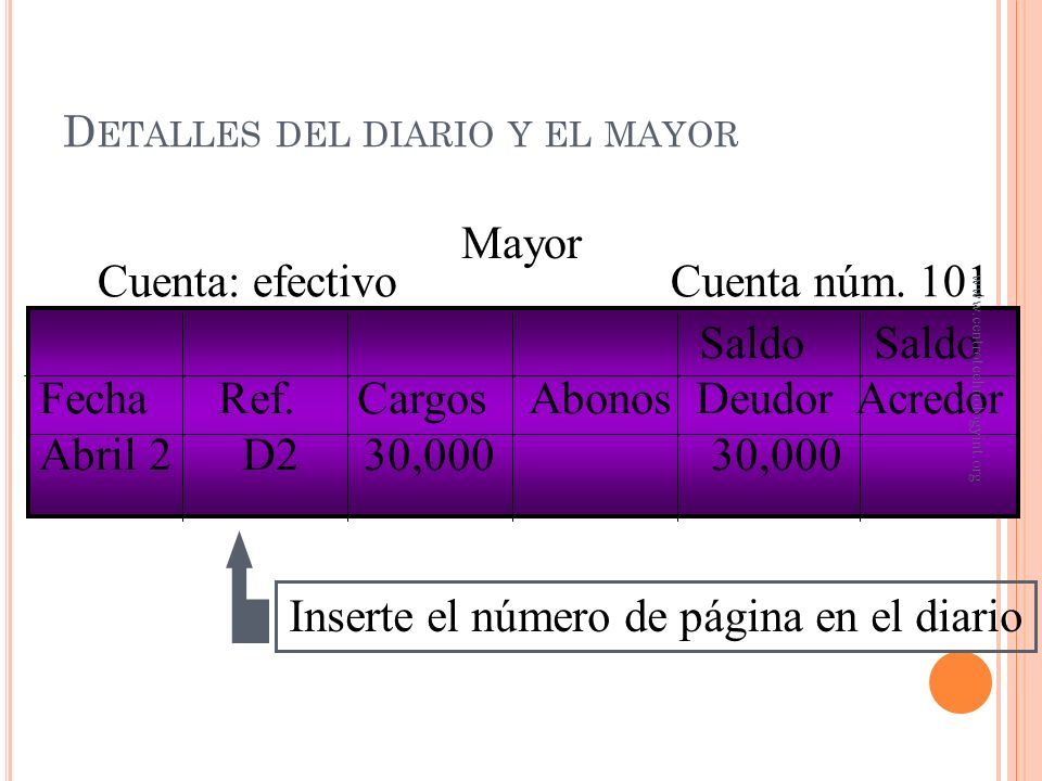 D ETALLES DEL D IARIO Y M AYOR FechaCuenta y descripción CargosAbonos Abril 2Efectivo30,000 Capital de Jorge Guillén30,000 Inversión inicial por el pr