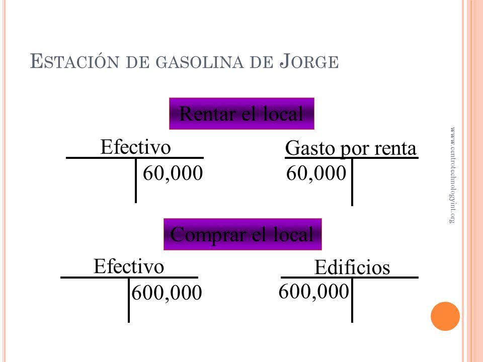 E STACIÓN DE GASOLINA DE J ORGE Jorge no ha terminado la transacción Sin embargo, Jorge puede visualizar el efecto de esta decisión en sus cuentas de
