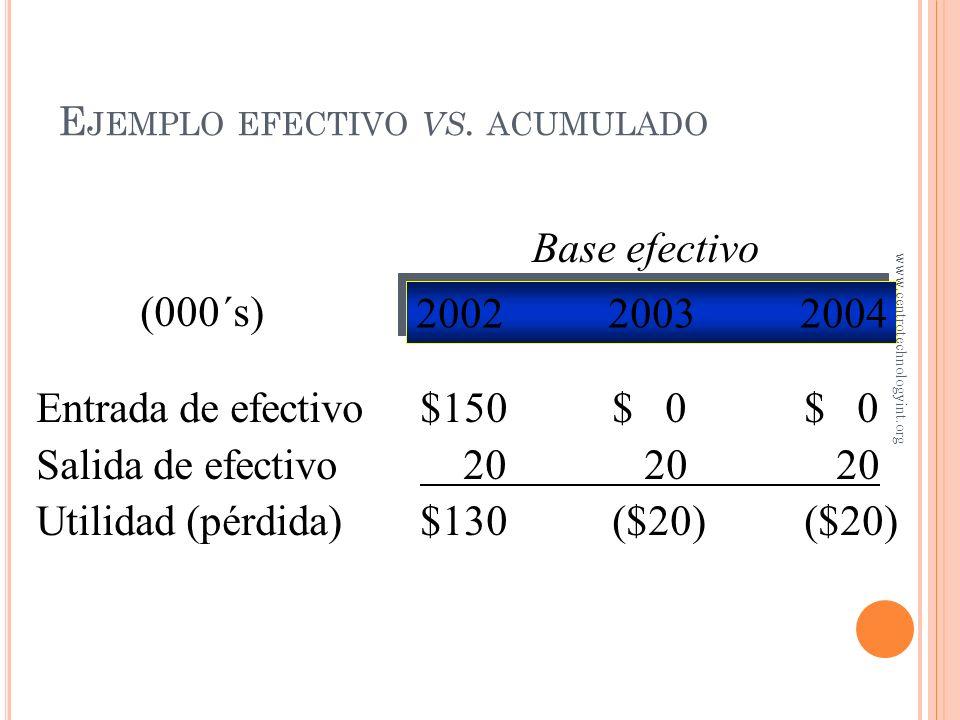 E JEMPLO EFECTIVO VS. ACUMULADO Base acumulada 200220032004 (000´s) Ingresos$50$50$50 Gastos 20 20 20 Utilidad (pérdida)$30$30$30 www.centrotechnology