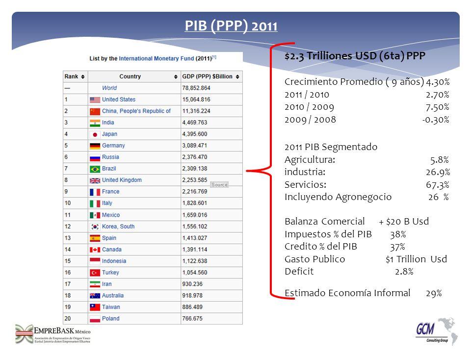 2011 PIB Segmentado Agricultura: 5.8% industria: 26.9% Servicios: 67.3% Incluyendo Agronegocio 26 % PIB (PPP) 2011 Crecimiento Promedio ( 9 años)4.30%