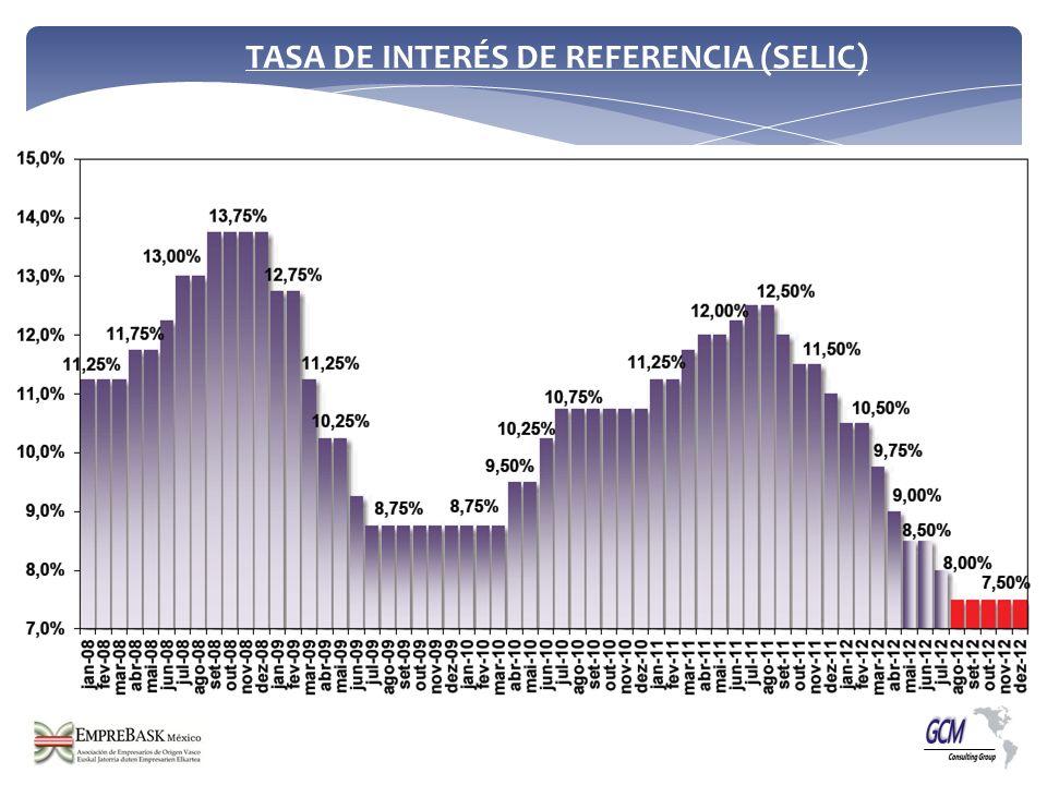 TASA DE INTERÉS DE REFERENCIA (SELIC)