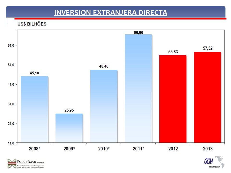 INVERSION EXTRANJERA DIRECTA
