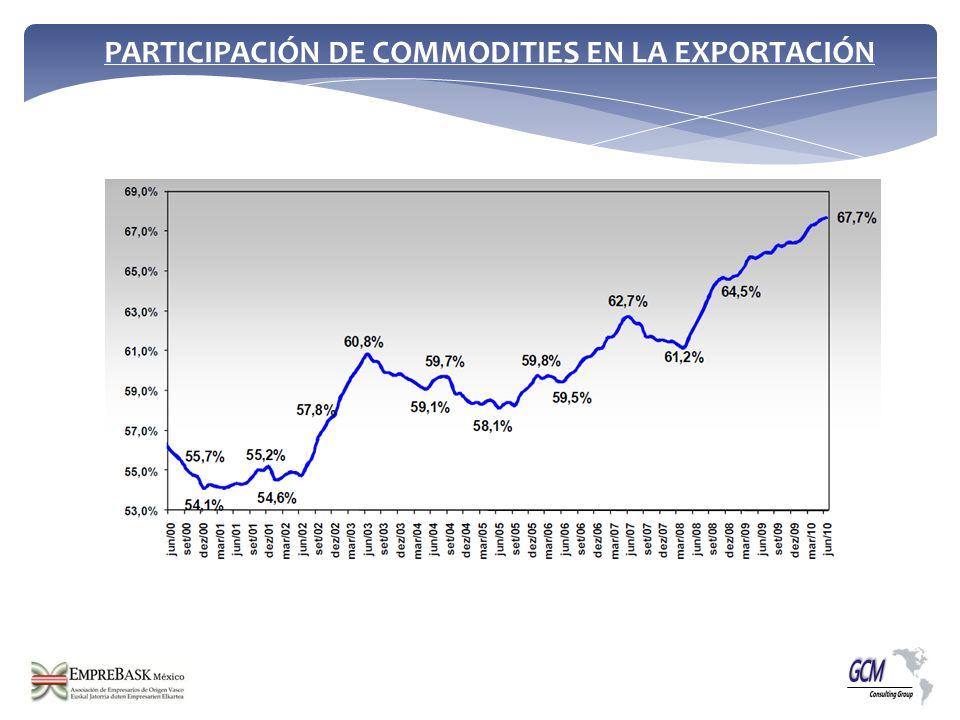 PARTICIPACIÓN DE COMMODITIES EN LA EXPORTACIÓN