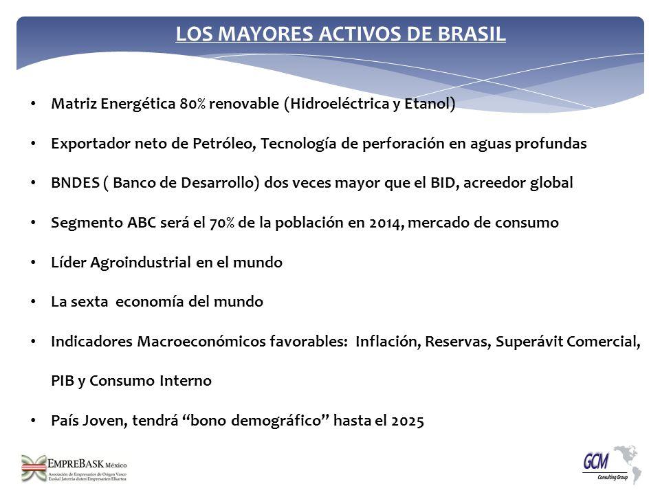 LOS MAYORES ACTIVOS DE BRASIL Matriz Energética 80% renovable (Hidroeléctrica y Etanol) Exportador neto de Petróleo, Tecnología de perforación en agua