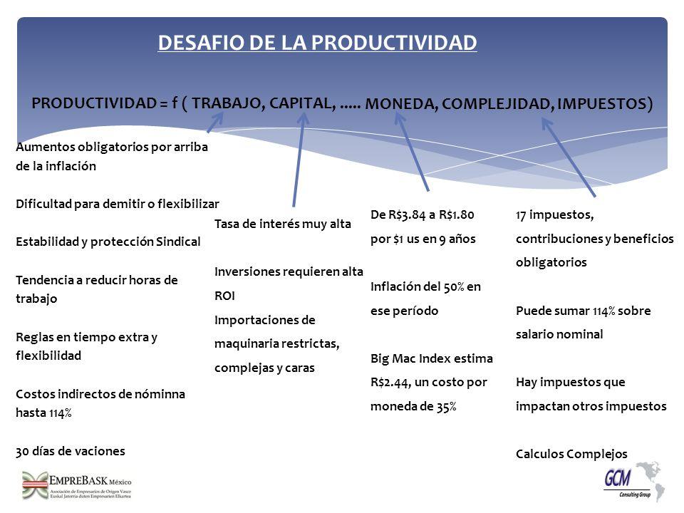 PRODUCTIVIDAD = f ( TRABAJO, CAPITAL,..... MONEDA, COMPLEJIDAD, IMPUESTOS) Aumentos obligatorios por arriba de la inflación Dificultad para demitir o