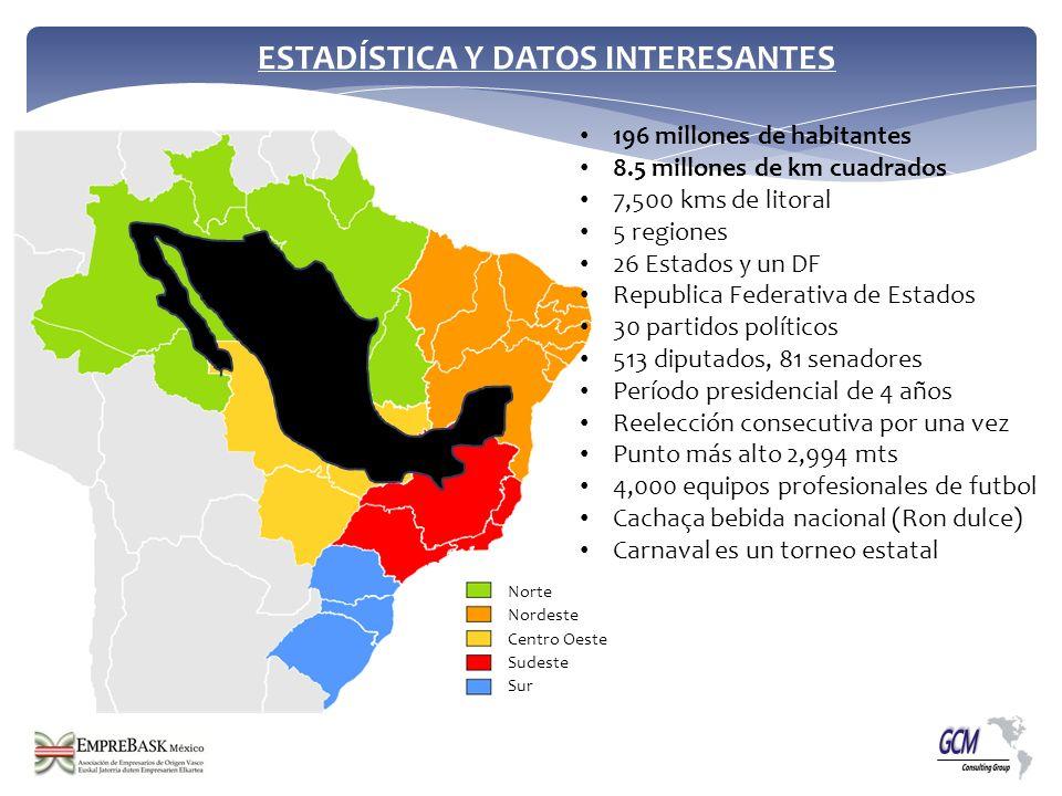 196 millones de habitantes 8.5 millones de km cuadrados 7,500 kms de litoral 5 regiones 26 Estados y un DF Republica Federativa de Estados 30 partidos