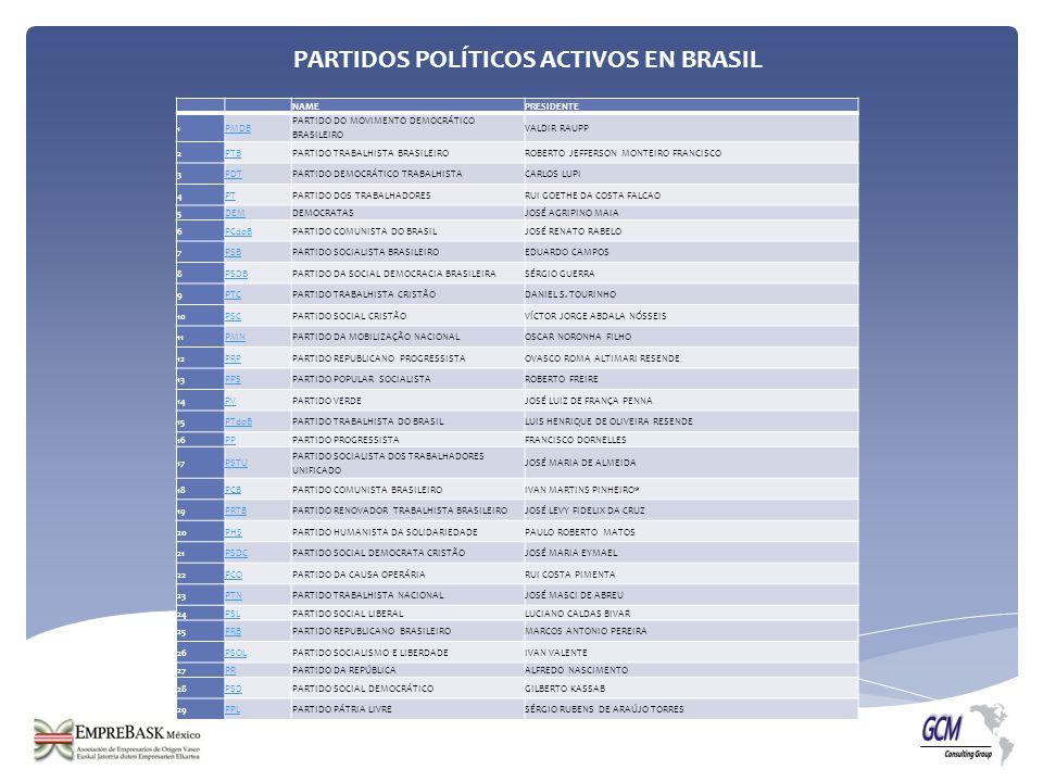 NAMEPRESIDENTE 1PMDB PARTIDO DO MOVIMENTO DEMOCRÁTICO BRASILEIRO VALDIR RAUPP 2PTBPARTIDO TRABALHISTA BRASILEIROROBERTO JEFFERSON MONTEIRO FRANCISCO 3
