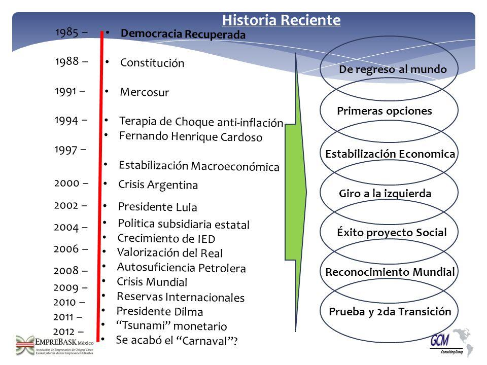 Historia Reciente Democracia Recuperada Constitución Mercosur Terapia de Choque anti-inflación Fernando Henrique Cardoso Estabilización Macroeconómica