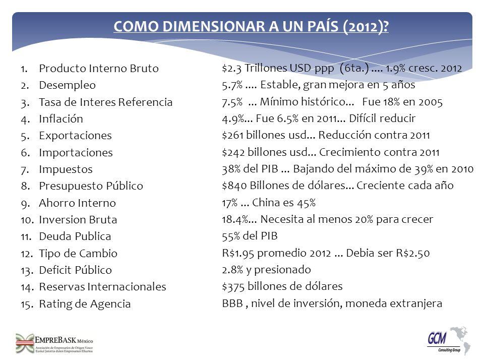 COMO DIMENSIONAR A UN PAÍS (2012).