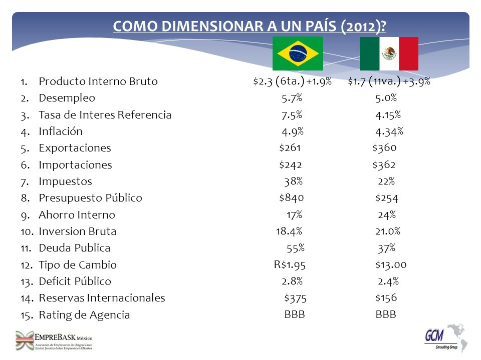2011 PIB Segmentado Agricultura: 5.8% industria: 26.9% Servicios: 67.3% Incluyendo Agronegocio 26 % PIB (PPP) 2011 Crecimiento Promedio ( 9 años)4.30% 2011 / 2010 2.70% 2010 / 2009 7.50% 2009 / 2008 -0.30% Balanza Comercial + $20 B Usd Impuestos % del PIB 38% Credito % del PIB 37% Gasto Publico $1 Trillion Usd Deficit 2.8% $2.3 Trilliones USD (6ta) PPP Estimado Economía Informal29%