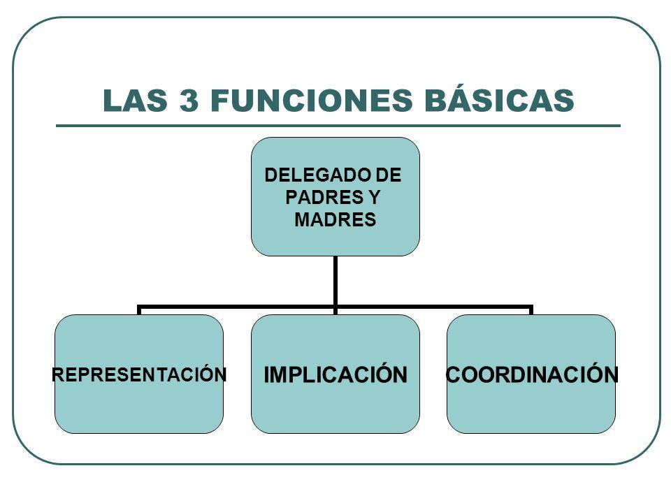 LAS 3 FUNCIONES BÁSICAS DELEGADO DE PADRES Y MADRES REPRESENTACIÓNIMPLICACIÓNCOORDINACIÓN