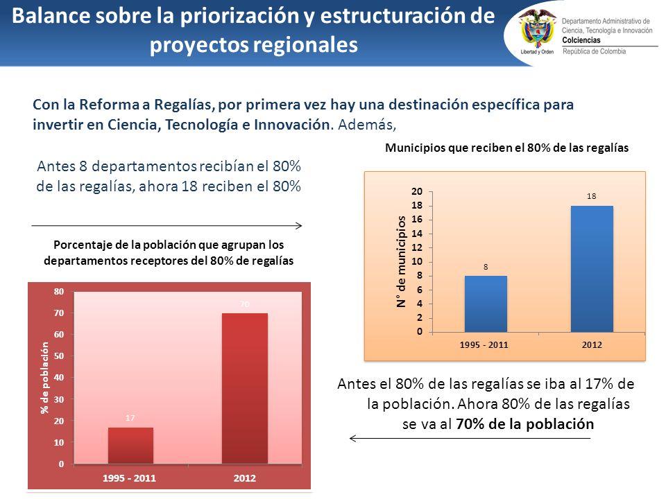Antes 8 departamentos recibían el 80% de las regalías, ahora 18 reciben el 80% Municipios que reciben el 80% de las regalías Antes el 80% de las regal