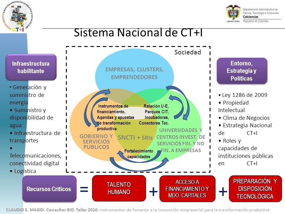 Sistema Nacional de CT+I CLAUDIO E. MAGGI. Consultor BID. Taller 2010: Instrumentos de fomento a la innovación empresarial para la transformación prod