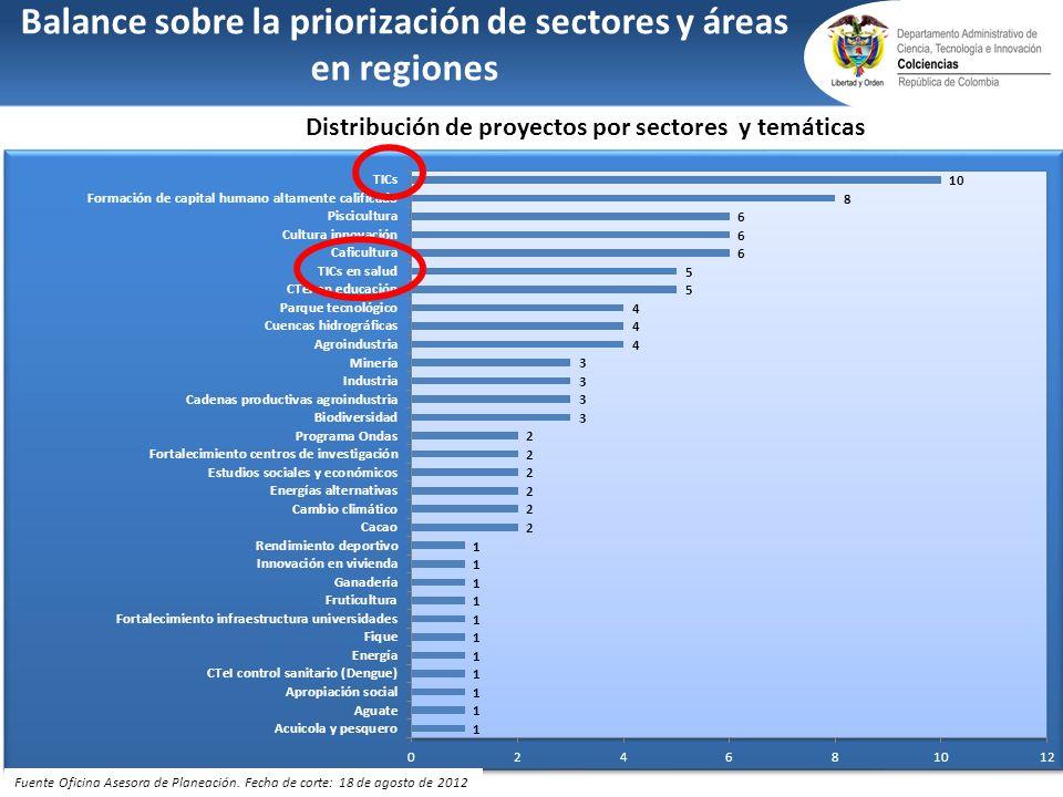 Balance sobre la priorización de sectores y áreas en regiones Distribución de proyectos por sectores y temáticas Fuente Oficina Asesora de Planeación.