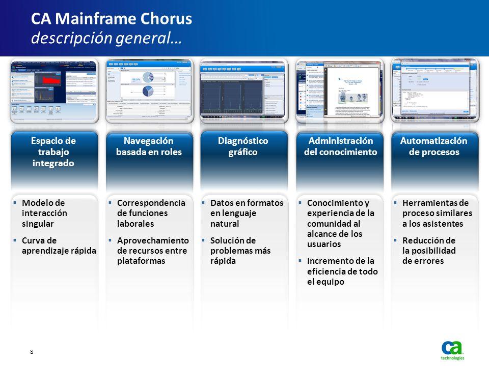 CA Mainframe Chorus descripción general… Herramientas de proceso similares a los asistentes Reducción de la posibilidad de errores Automatización de p