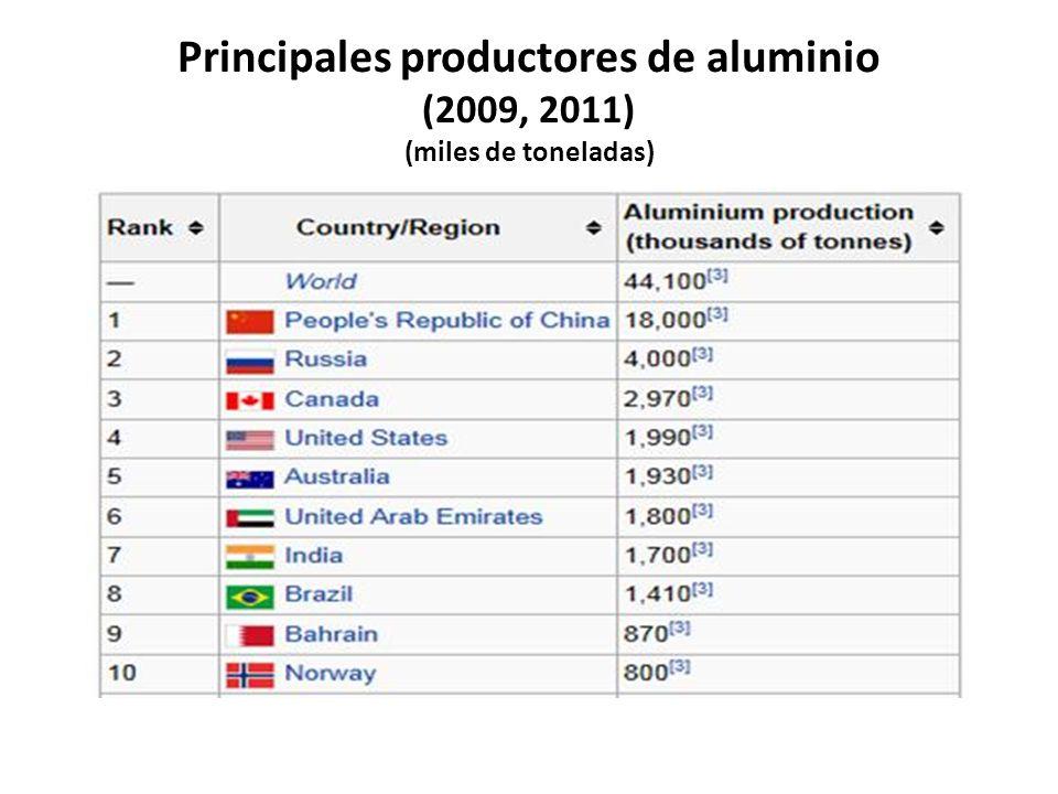 Principales productores de aluminio (2009, 2011) (miles de toneladas)