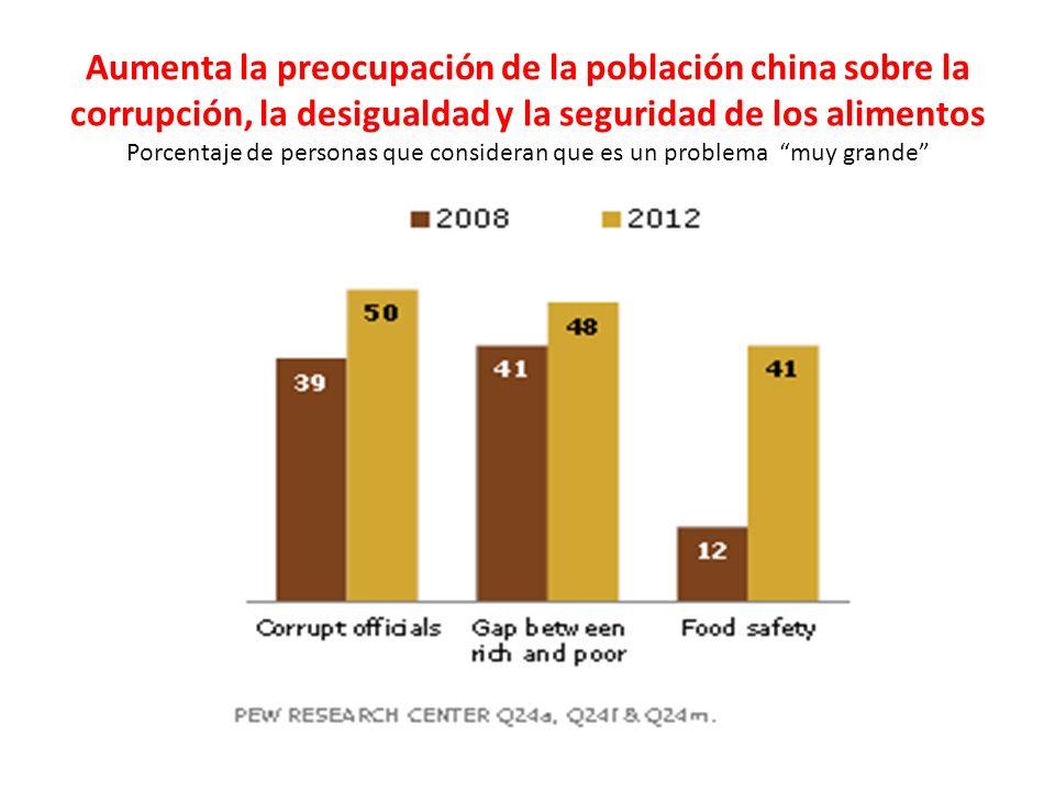 Aumenta la preocupación de la población china sobre la corrupción, la desigualdad y la seguridad de los alimentos Porcentaje de personas que consideran que es un problema muy grande