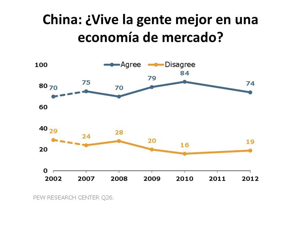China: ¿Vive la gente mejor en una economía de mercado?