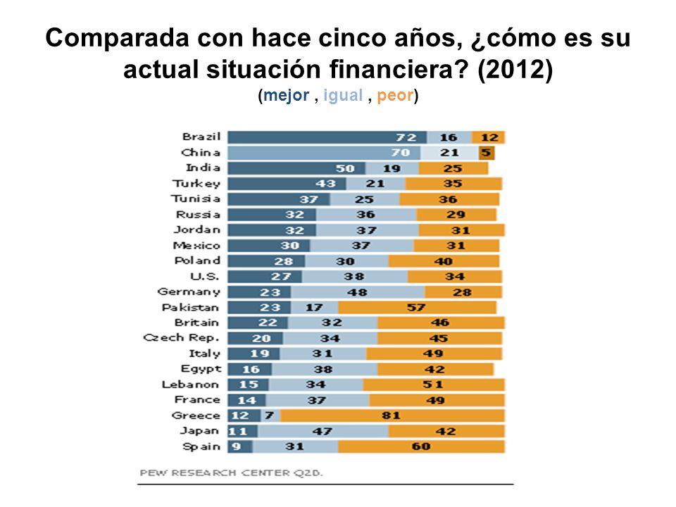 Comparada con hace cinco años, ¿cómo es su actual situación financiera? (2012) (mejor, igual, peor)