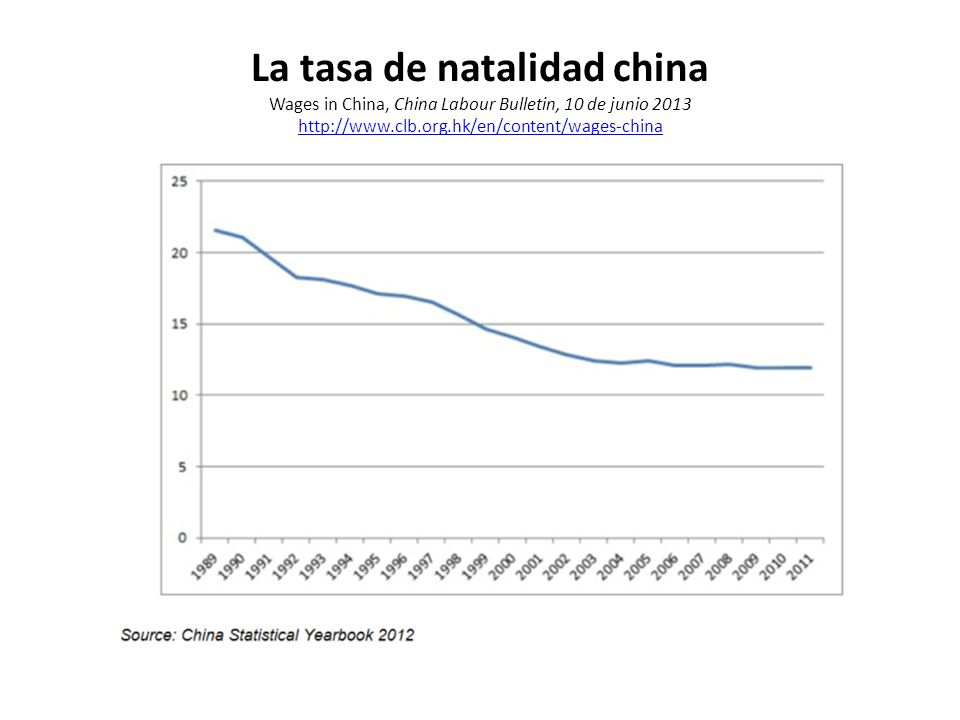 La tasa de natalidad china Wages in China, China Labour Bulletin, 10 de junio 2013 http://www.clb.org.hk/en/content/wages-china http://www.clb.org.hk/en/content/wages-china