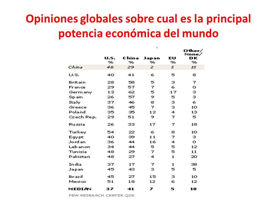 Opiniones globales sobre cual es la principal potencia económica del mundo