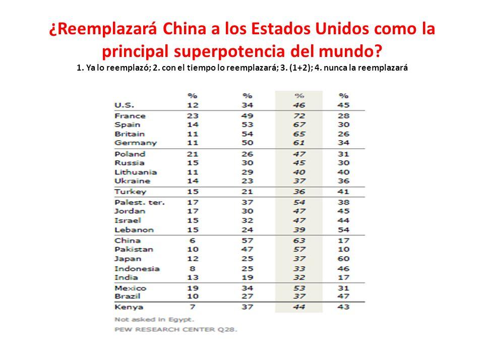¿Reemplazará China a los Estados Unidos como la principal superpotencia del mundo.
