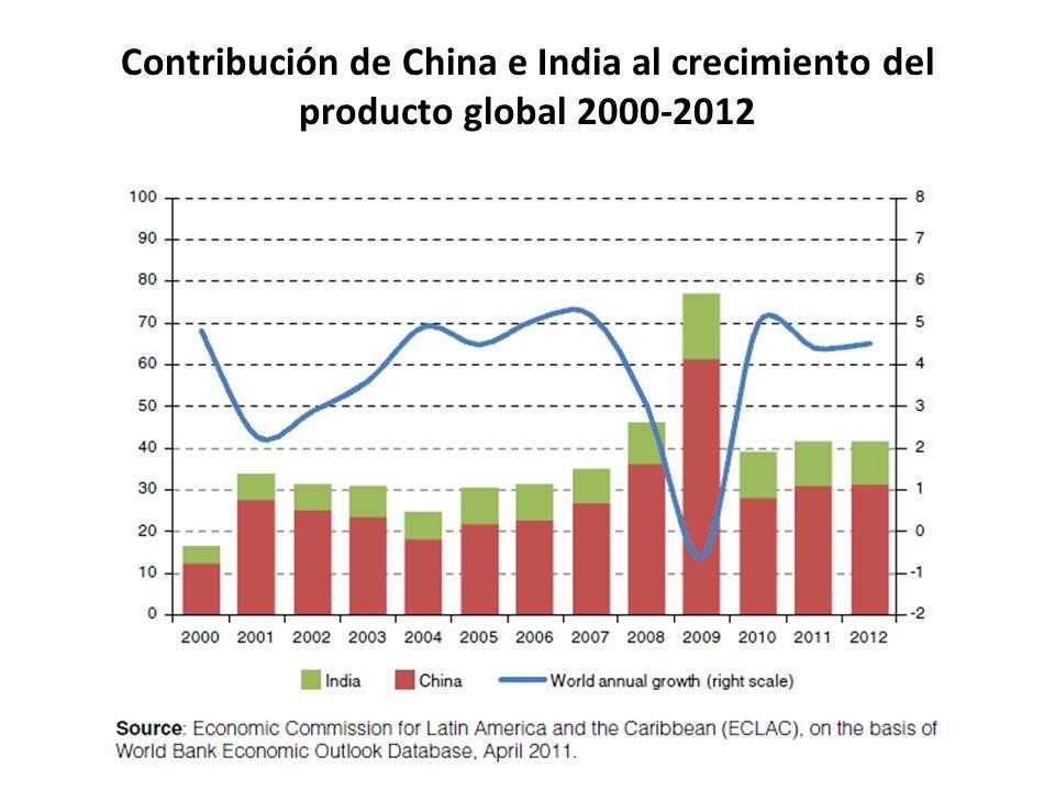 Contribución de China e India al crecimiento del producto global 2000-2012